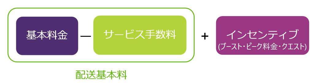 UberEats配送料構成