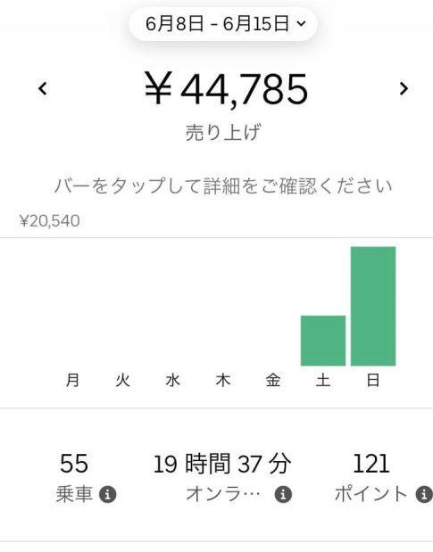 6月収益(Uber Eats)