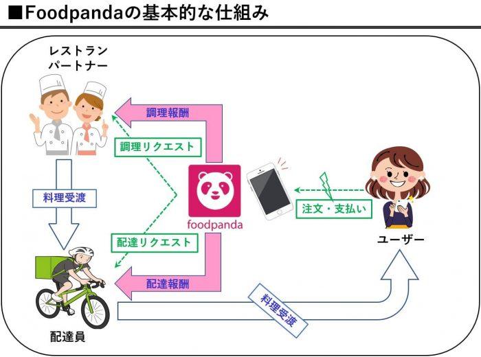 Foodpandaの仕組み