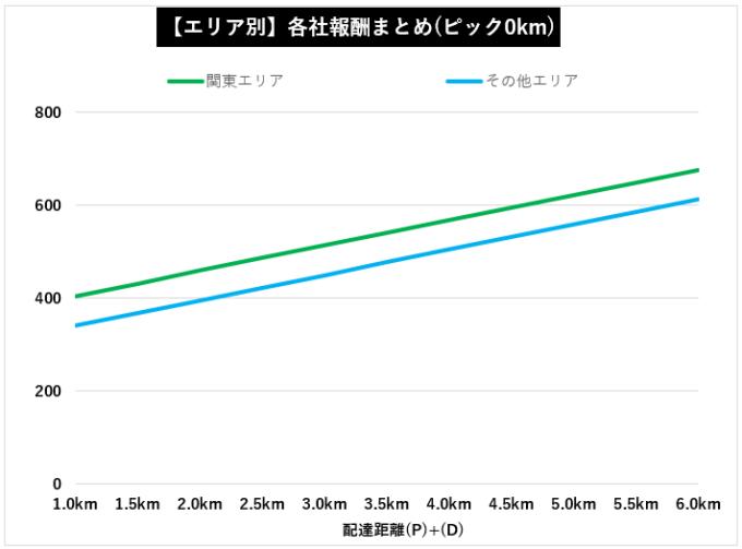 Uber Eats距離・エリア別報酬比較【エリア別】