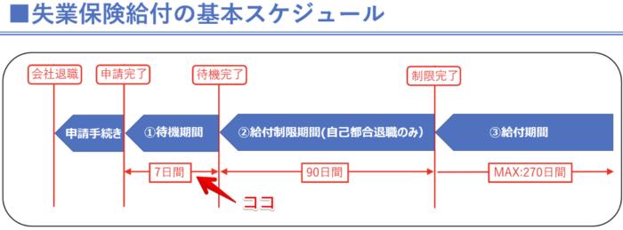 Uber Eats(ウーバーイーツ)失業保険【待機期間】