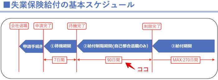 Uber Eats(ウーバーイーツ)失業保険【給付制限期間】