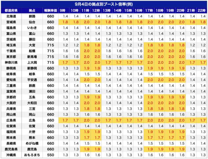 出前館ブースト単価【21年9月】