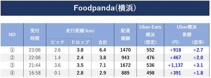 Foodpanda報酬検証(横浜)