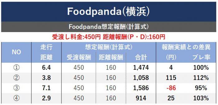 Foodpanda報酬計算式算出(横浜)