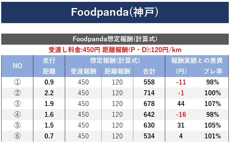 Foodpanda報酬計算式算出(神戸)