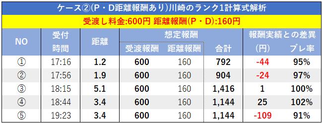 Foodpanda川崎ランク1の報酬(ランク1の計算式解析)