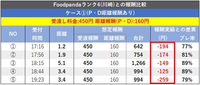 Foodpanda配達員ランク1の報酬(ランク4の計算式で比較)