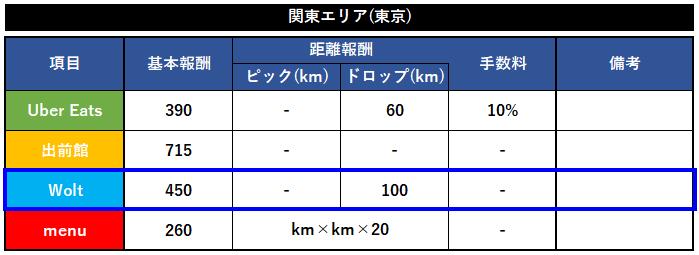 【東京4社】デリバリー各社報酬比較