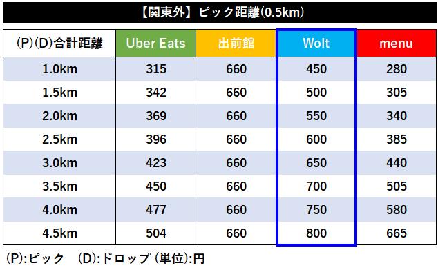 【関東以外全4社】デリバリー各社距離報酬比較【Wolt】