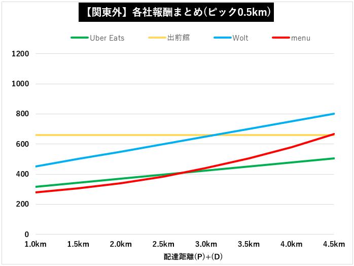 【関東以外全4社】デリバリー各社距離報酬比較グラフ【Wolt】