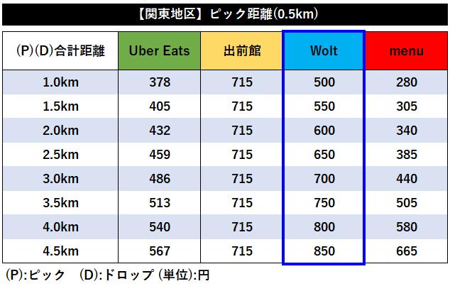 【関東全4社】デリバリー各社距離報酬比較【Wolt】