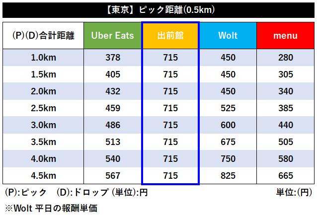 出前館業務委託配達員の報酬比較【東京距離別】