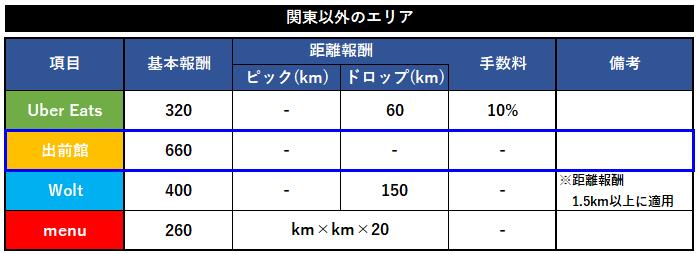 出前館業務委託配達員の報酬比較【大阪その他】