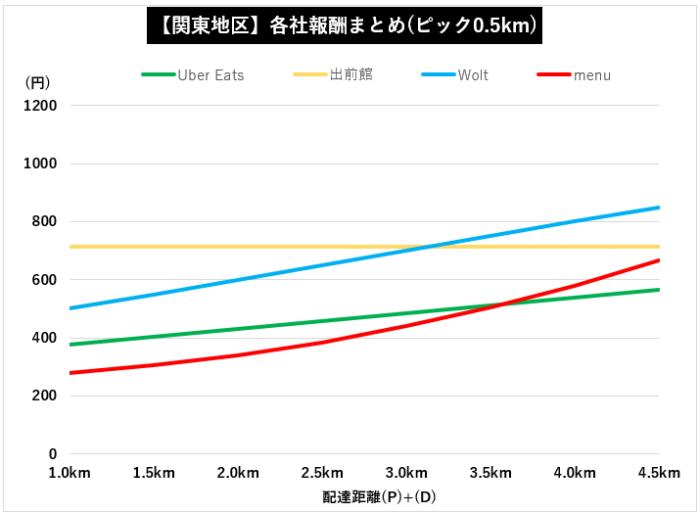 【関東全4社】デリバリー各社距離報酬比較グラフ【Wolt】