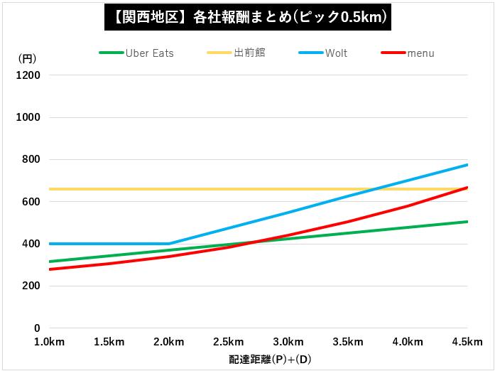 Wolt東京外距離別配達報酬(グラフ)