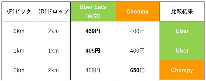 距離別配達料金(ChompyUber比較)