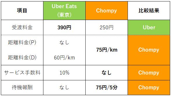 配達料金(ChompyUberEats比較)