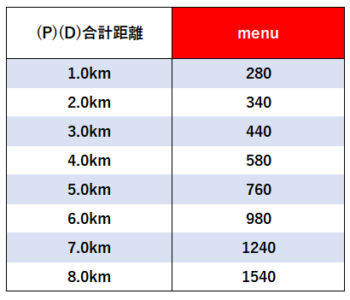 menu配達員距離別報酬【8.0km】