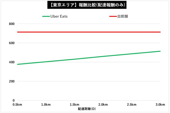 【東京】出前館×ウーバーイーツ配達報酬比較