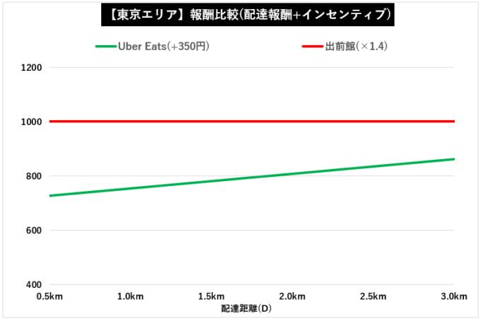 【東京】出前館×ウーバーイーツ配達報酬比較(インセンティブ加味)
