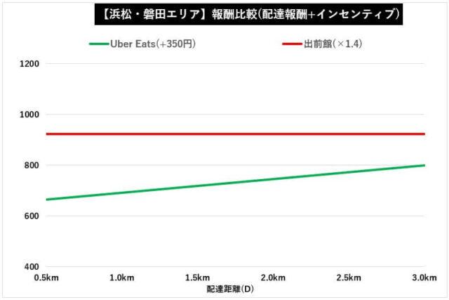 【浜松・磐田】出前館×ウーバーイーツ報酬比較(配達報酬+インセンティブ)