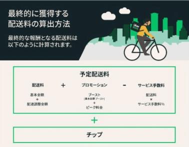 Uber Eats新料金制度(計算式)
