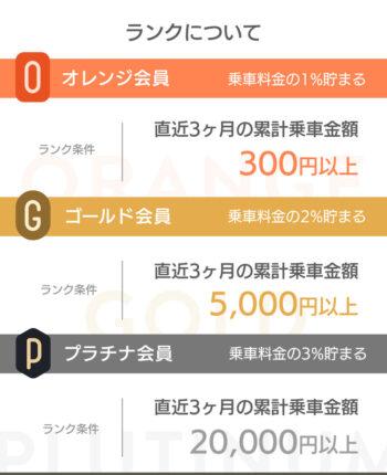 DiDiポイントプログラム【ランク制度】